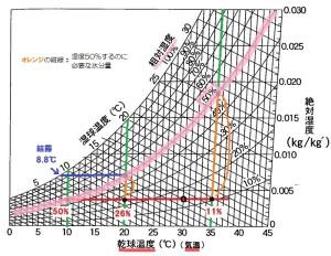 空気線図 相対湿度 加湿