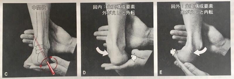 足首の捻挫-足関節回内回外